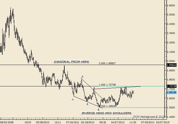 EUR/USD, AUD/NZD, USD/CAD - Viel Platz in den historischen Ranges