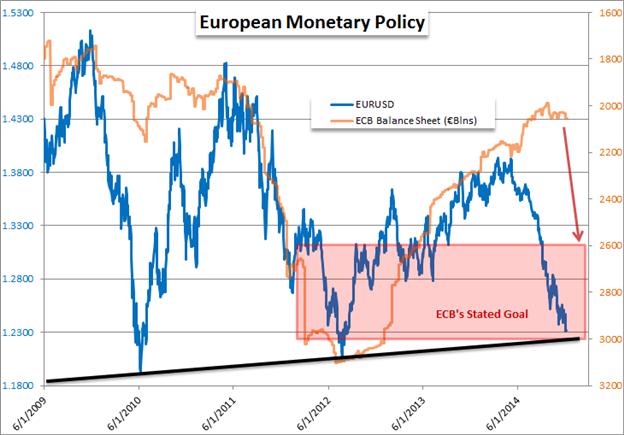 EUR/USD, EUR/CHF - Die Effektivität von Stimulus