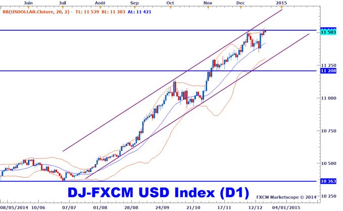 Analyse technique Dollar Index