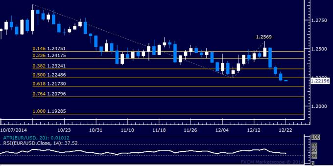EUR/USD Technical Analysis: Aiming Below 1.22 Figure