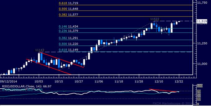 US Dollar Technische Analyse: Kämpft beim Dezember-Top