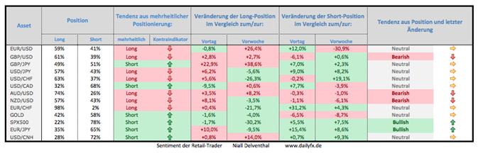 Speculative Sentiment Index - 23.12.2014