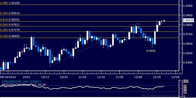 USD/CHF Technical Analysis: Rally Stalls Below 0.99 Mark