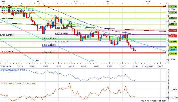 Price & Time: EUR/USD Rebounds Ahead Of Key Pivot