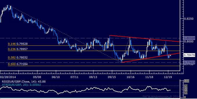 EUR/GBP Technical Analysis: Euro Weakness Seen Ahead