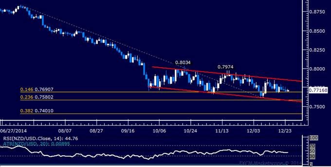NZD/USD Technical Analysis: Flat-Lining Near 0.77 Mark