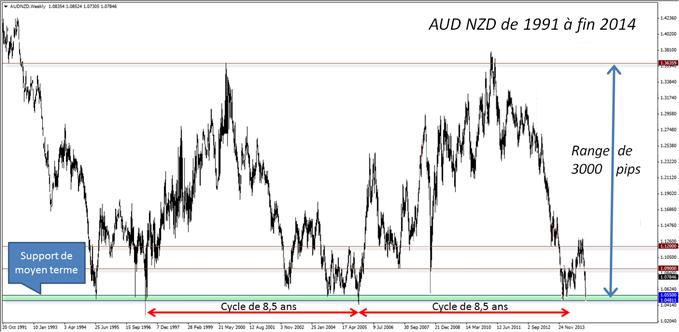 AUD NZD : Pression baissière forte contre support de moyen terme