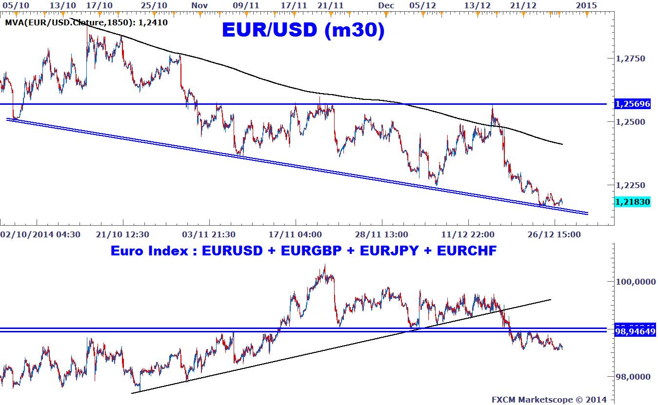 Eurusd La Monnaie Unique En Risque Avant Le Scrutin Presidentiel En