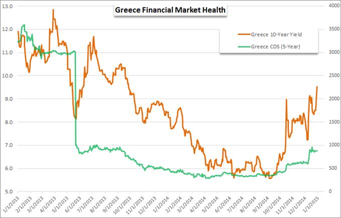 Griechenland führt den Euro und den europäischen Markt wieder in unruhige Gewässer