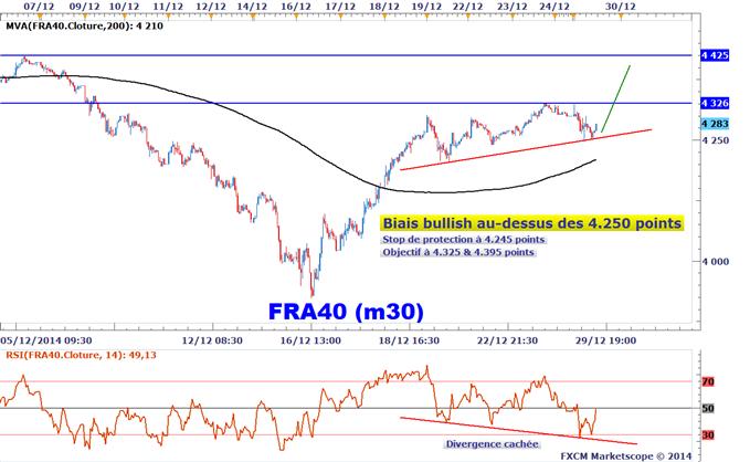 Idée de Trading DailyFX : Divergence haussière cachée sur le CAC 40