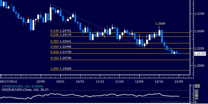 EUR/USD Technical Analysis: Short Trade Setup Sought