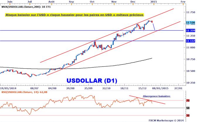 Idée de Trading DailyFX : Risque baissier sur le dollar US, ne l'achetez plus sur le court terme
