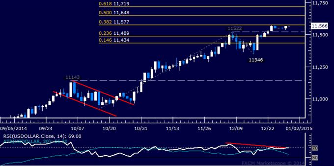 US Dollar technische Analyse: Kommt eine Korrektur tiefer?