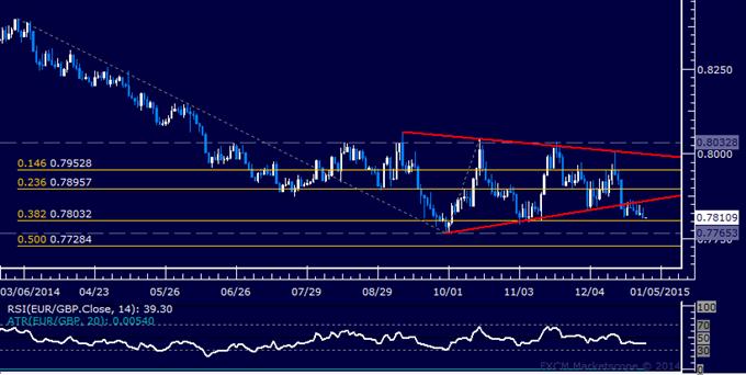 EUR/GBP Technical Analysis: Short Trade Target Looms