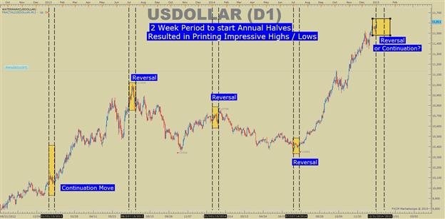 Identifizierung der zwei wichtigsten FX-Kurse zum Beginn 2015