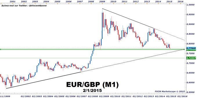 EURGBP.