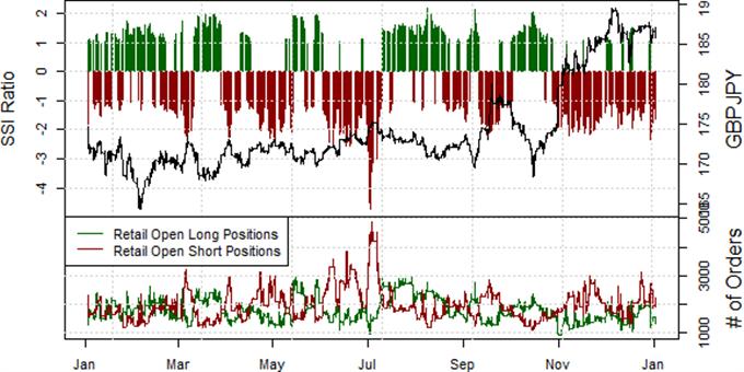 British Pound Remains Attractive versus Yen