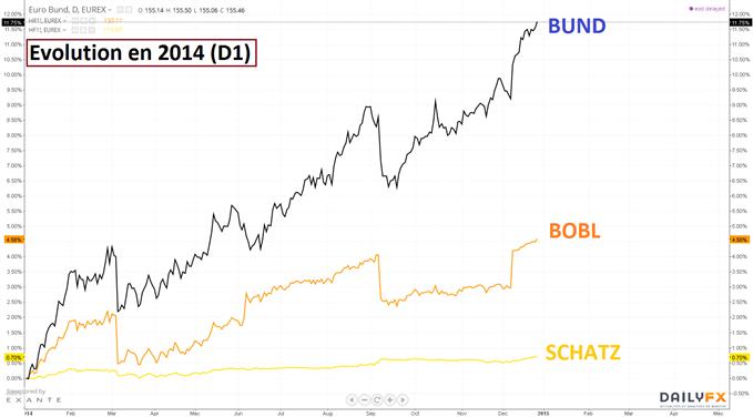 BUND : Le rendement de ce contrat passe sous 0.57%! Le haut de canal en approche sur le prix.