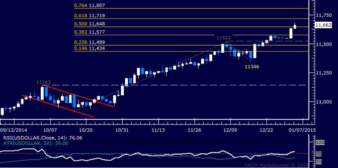 Gold Holding in Familiar Range, SPX 500 Makes Good on Reversal Signal