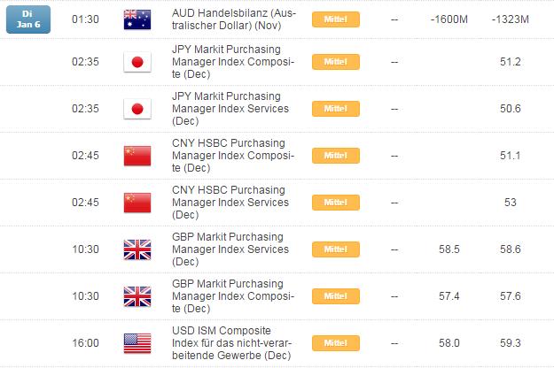 Kurzer Marktüberblick 06.01.2015