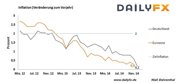 Euro: Deutsche Inflation fällt auf niedrigsten Stand seit Oktober 2009, Eurozone steht vor einer Deflation
