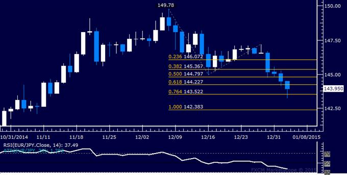 EUR/JPY Technical Analysis: Euro at Weakest in 8 Weeks