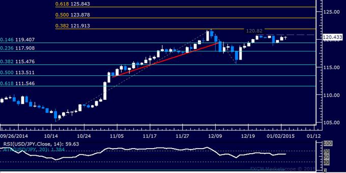 USD/JPY Technical Analysis: Still Locked in Familiar Range