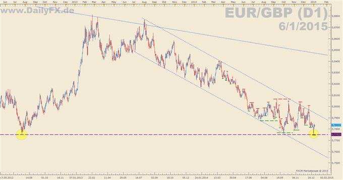 EUR/GBP testet 6-Jahrestief - möglicher Short-Trigger?