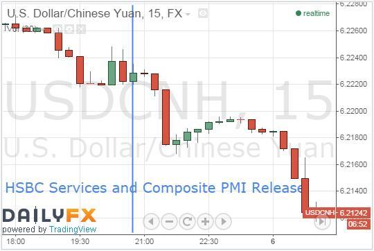 China's Optimistic PMI Figures Push AUD Forward