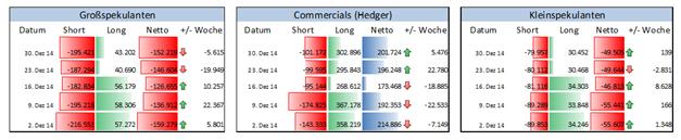 COT-Report: Euro-Verkäufe institutioneller Spekulanten hielten Ende 2014 an