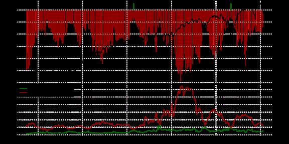 Speculative Sentiment Index - 06.01.2015