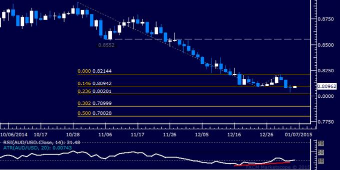 AUD/USD Technical Analysis: Bottom Forming Near 0.80?