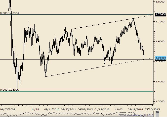 GBP/USD 1.5100 Looks Important