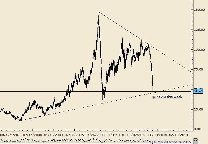 Crude: Langfristige Trendlinie nähert sich diese Woche 45