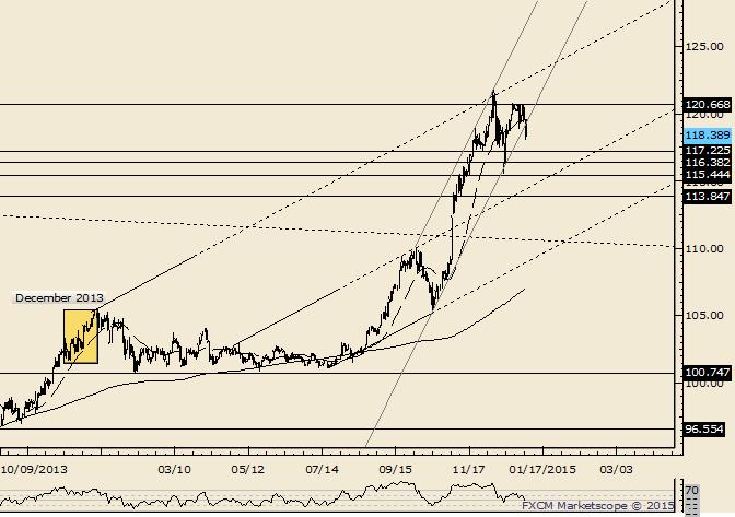 USD/JPY Breaks Channel Support