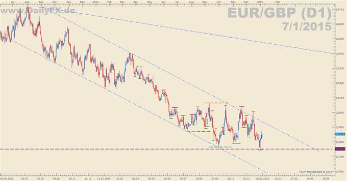 Gemischte Inflationsdaten aus der Eurozone