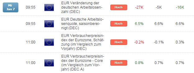 DAX: Deflationsangst befeuert EZB-QE-Spekulationen, aber wehe EZB liefert nun nicht...