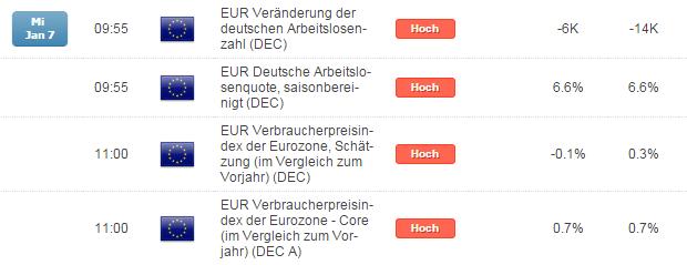 DAX: holt der Bär am Mittwoch zum EZ-Deflations-Prankenhieb aus?