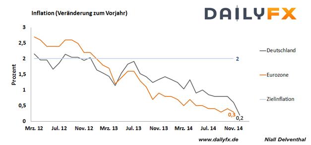 EUR/USD: Rutscht auf neues 9-Jahrestief vor neuen Inflationsdaten