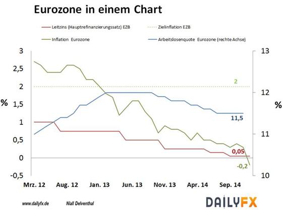 Euro: Preise purzeln – nach Oktober 2009 erstmalig wieder Deflation in der Eurozone