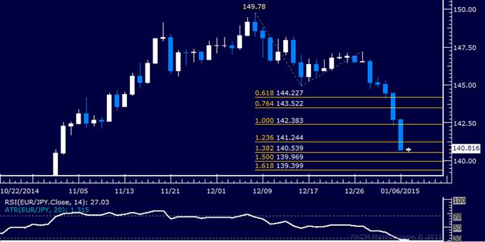 EUR/JPY Technical Analysis: Sellers Threaten 140.00 Break