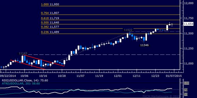 US Dollar technische Analyse: Fortgesetzter Anstieg angedeutet