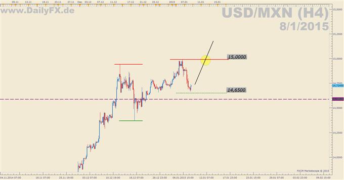 Trading Setup: Long USD/MXN