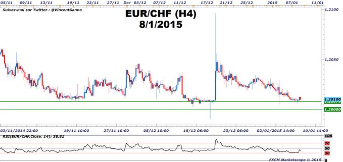 EUR/CHF : Le PEG des 1.20 est toujours défendu à court terme