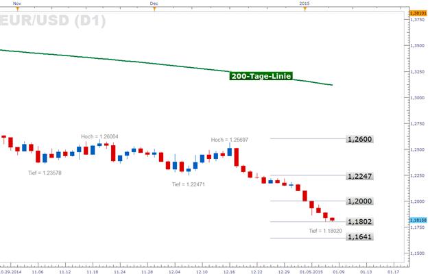 Euro weist relative Schwäche auf -  Test der 1,18