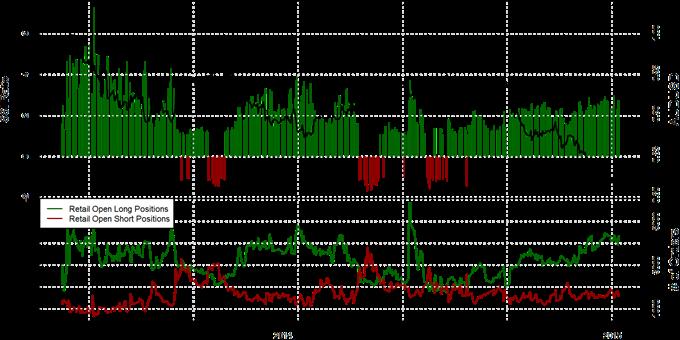 Speculative Sentiment Index - 08.01.2015