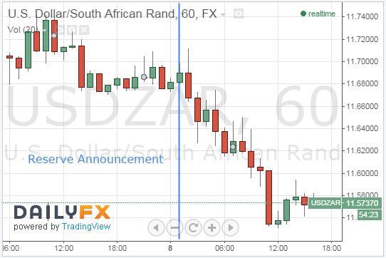 USDZAR Ascends After Reserve Announcement