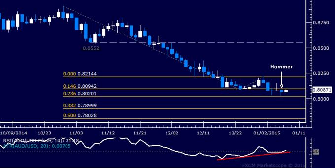 AUD/USD Technical Analysis: Aussie Rebound Hinted Ahead