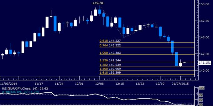 EUR/JPY Technical Analysis: Euro Snaps 5-Day Loss Streak