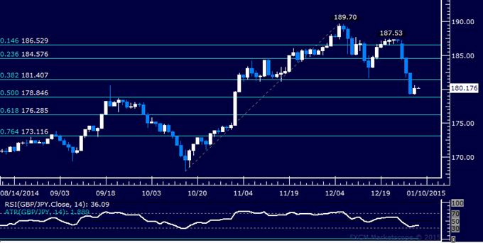GBP/JPY Technical Analysis: Selloff Stalls Below 179.00